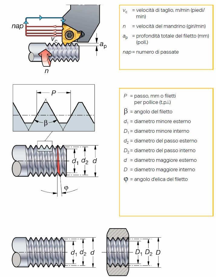 parametri della filettatura metrica